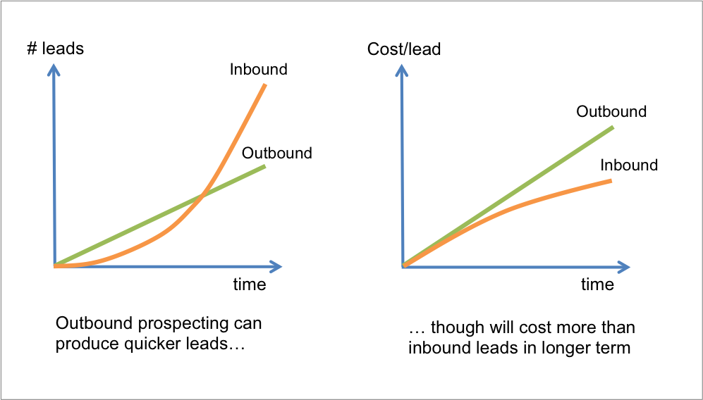 outbound prospecting graphs